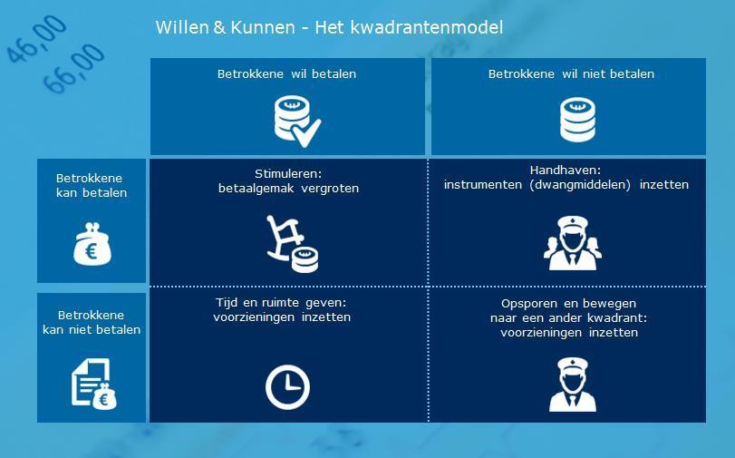 Kwadrantenmodel Willen & Kunnen